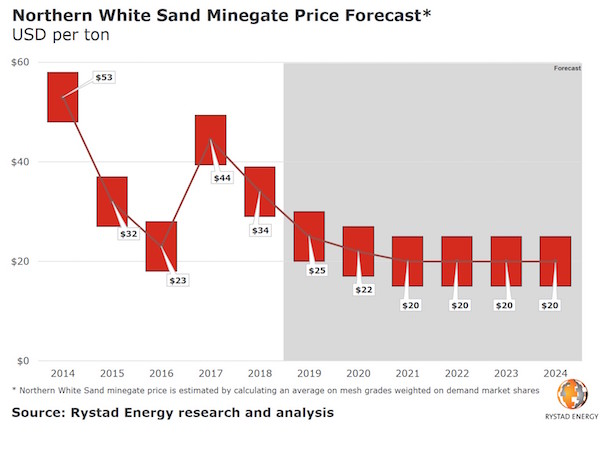Frac Sand Prices Forecast to Remain Flat Through 2024 | Powder/Bulk