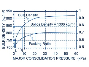measurement of equivalent radius bulk density The density calculator uses the formula p=m/v, or density (p) is equal to mass (m) divided by volume (v) the calculator can use any two of the values to calculate the third density is defined as mass per unit volume.