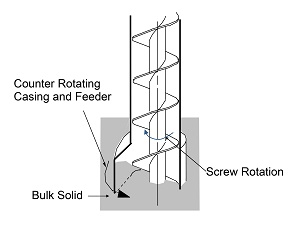 Mechanical Conveying of Bulk Solids | Powder/Bulk Solids