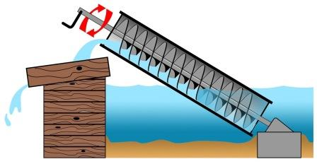 Designing Inclined Screw Conveyors for Industrial