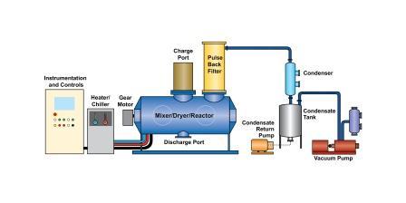 MixerDryerReactor System Speeds Production  Improves