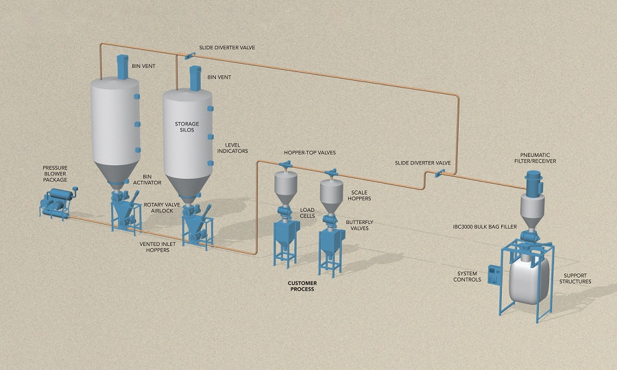 Considerations When Designing A Pneumatic Transfer System