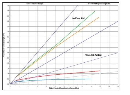 Rock Identification Flow Chart | charts/posters ... |Flow Chart Identifying Powders