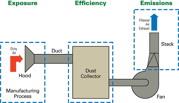 Industrial Filtration Units : The three e s in dust collection exposure efficiency
