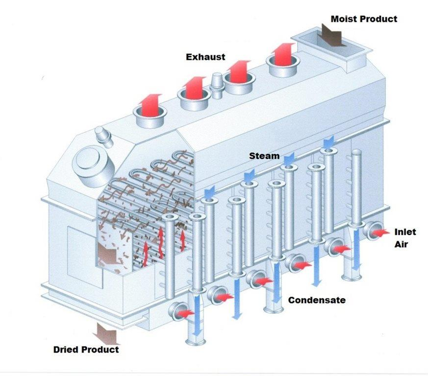 Wing And Horizontal And Vertical additionally Bottle Filling Sealing Testing as well Chapter 18 Miscellaneous Fluid Power Items furthermore Pid besides Limitorque Qx Intelligent Series. on pneumatic flow control diagram