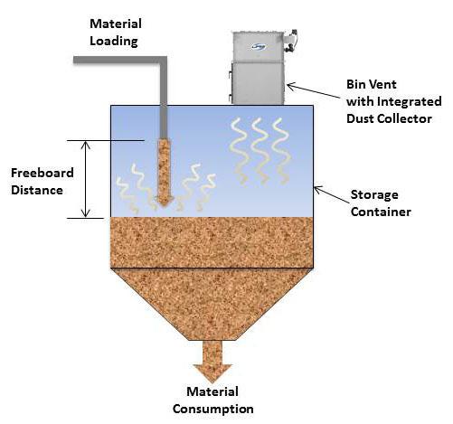 Emission Control Solutions For Bin Venting Powder Bulk