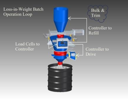 How To Design A Loss In Weight Feeder Powder Bulk Solids