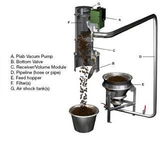 Vacuum Conveying Two Methods To Use As Vacuum Pump Energy