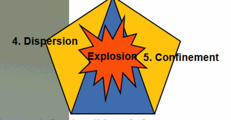 Combustible dust charcteristics