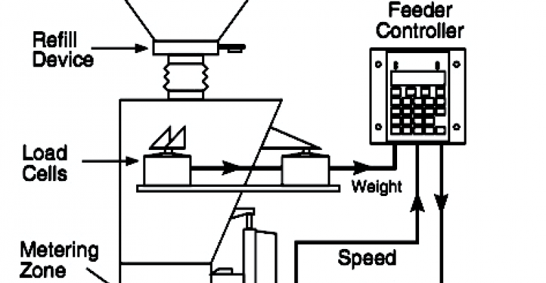 Figure 1: Loss-in-weight feeder