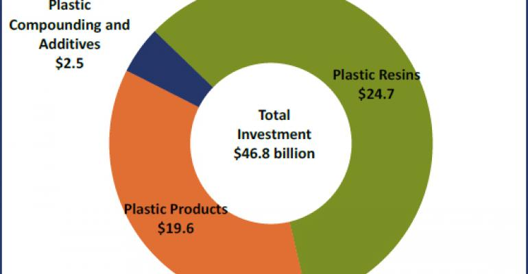 Announced and expected plastics industry investment motivated by shale gas advantage ($ billions)