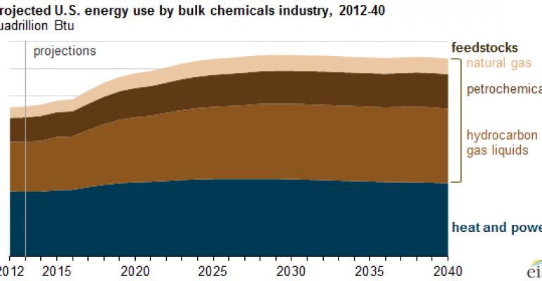 Projected U.S. energy use by bulk chemicals industry, 2012-40