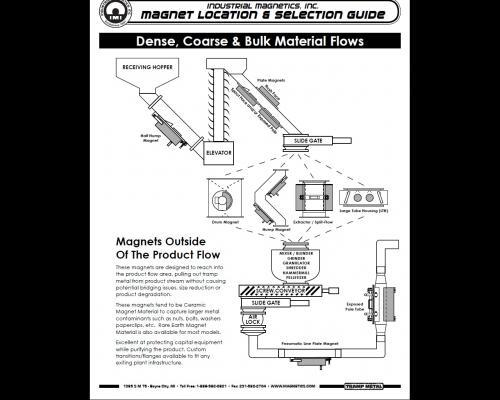 Magnet Location and Selection Guide (Brochure)