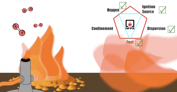 NFPA Releases New Combustible Dust Video