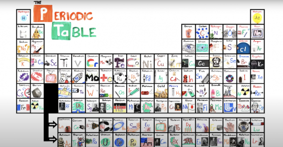 """#PowderJams: """"The Periodic Table Song"""" by AsapSCIENCE"""