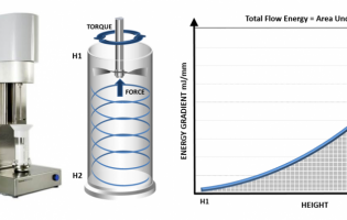 Figure 1: Dynamic powder testing has an established track record for generating highly sensitive, process relevant data.