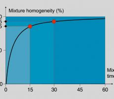 Figure 3: 95% homogenous mixture in 30-sec mixing time frame