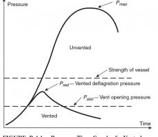 Figure 1: Vented deflagration pressure history (NFPA 654-2020)