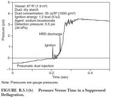 Figure 2: Suppressed deflagration pressure history (NFPA 654-2020)