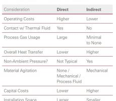 Table 1: Key Points of Direct vs Indirect Thermal Technologies