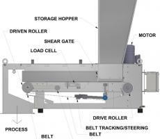 Method 2: weigh belt feeding