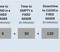Example of time spent producing a batch in a fixed mixer system