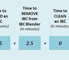 Example of time spent producing a batch in an IBC system