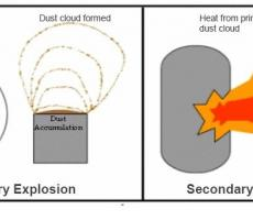 Figure 2: The role of combustible dust in secondary explosions (courtesy of OSHA)