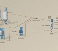 Dilute system – vacuum