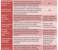 Table 2 – Recommended Tests for Material Hazard Characterization