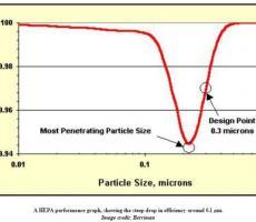 Fig 1: Capture Efficiency vs Particle Size
