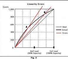 Figure 2: Linearity errors