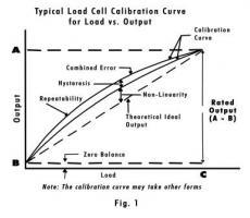 Figure 1: Calibration curve