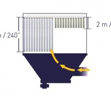 The distance between the bottom of the filters and the top of the hopper, is greatly increased with pleated bags vs. bags and cages. This increased distance greatly reduces abrasion and dust re-entrainment while maintaining or increasing total filter media area.