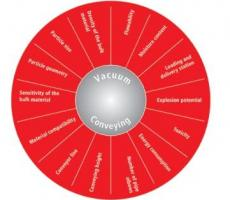 Figure 1: Factors influencing pneumatic conveying