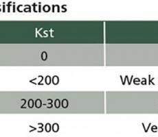 Figure 1: Combustible dust classifications
