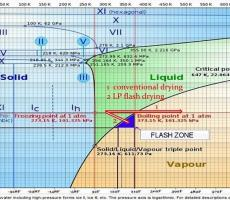 Figure 1: Phase diagram of water [2]