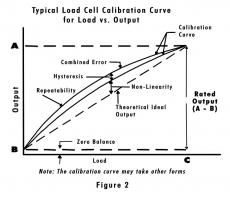 Figure 2: Calibration curve