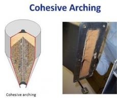 Figure 2: Cohesive arching with jam in hopper