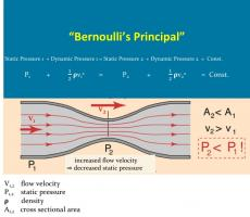 Figure 2: Bernoulli's Principle