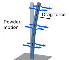 Figure 2: An in-line DFF sensor measures the force associated with powder flow, in real-time.