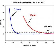 Figure 3: Higher blender speeds lead to faster blending with MCC; fewer revolutions are required to reach homogeneity.