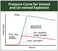 Figure 3: Pressure curve for vented and unvented explosion