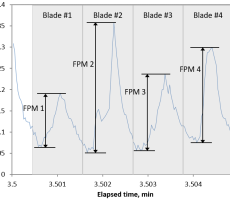 Figure 3: Raw data from a DFF sensor are converted into Force Pulse Magnitude (FPM) data
