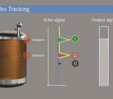 Figure 4: Multi echo tracking automatically detects obstacles and compensates for echoes.