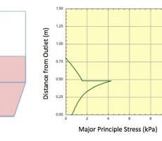 Figure 4: Solids stress profile – mass flow