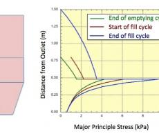Figure 5: Solids stress profiles at end of emptying cycle, start of fill cycle, and end of fill cycle.