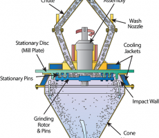 Figure C: Illustration of a vertical shaft pin mill showing materials being milled