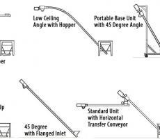 Flexible Screw Conveyor Design Maximizes Productivity