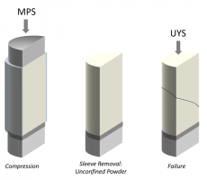 Figure 2: Uniaxial testing involves confined compression to produce a free-standing powder column that is then fractured to determine uUYS.
